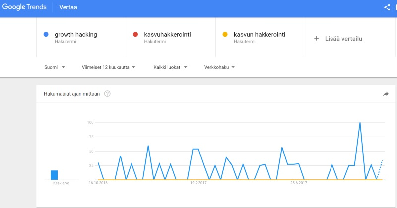 Google Trends: Growth hacking