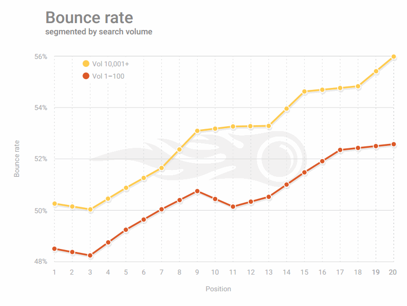 Bounce rate ranking factor SEMrush study 2017